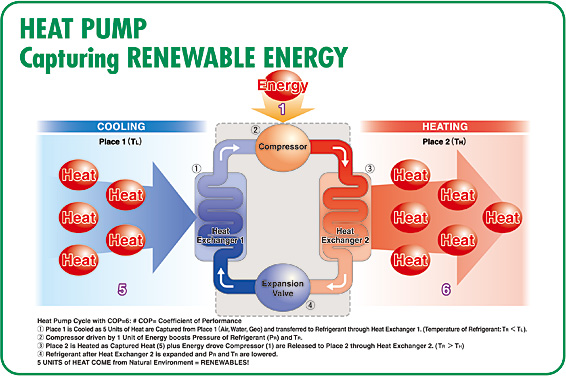 HEAT PUMP Capturing RENEWABLE ENERGY