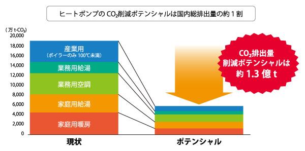 ヒートポンプのCO2削減効果